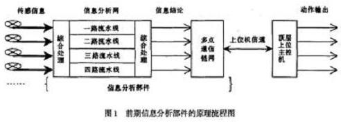 分布式处理的多区域监控系统的应用解决方案