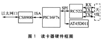 基于PICl6F7x单片机和RC522芯片实现读卡器系统的应用方案