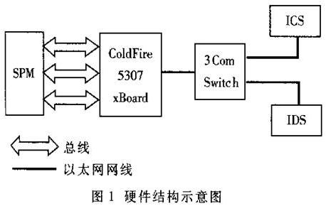 基于ColdFire5307处理器和uClinux操作系统实现数据采集系统的设计