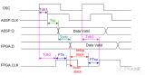 高速信号处理时片间信号传输的静态时许分析