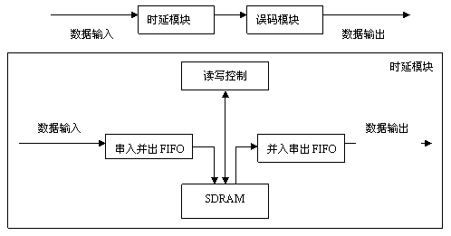 TCP/IP网络系统中卫星链路模拟器的设计
