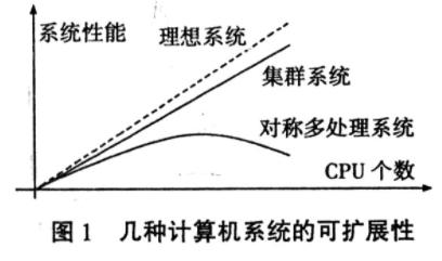 计算机集群系统中网络存储器的设计方案