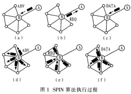 WSN网络协议的设计与解决方案