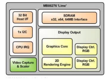 浅谈MB86276 执行位图淡入淡出特效的能力