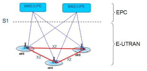 基于OFDM技術的LTE空中接口物理層的研究