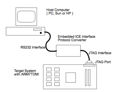 ARM7TDMI 调试架构分析
