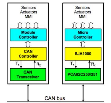 基于SJA1000的完整CAN节点设计