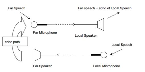 如何开始将代码移植到 AudioDE