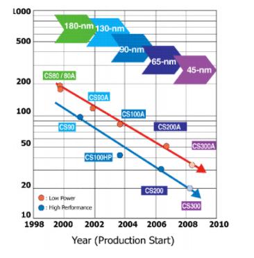 高性能/低功耗65纳米 CMOS技术解析