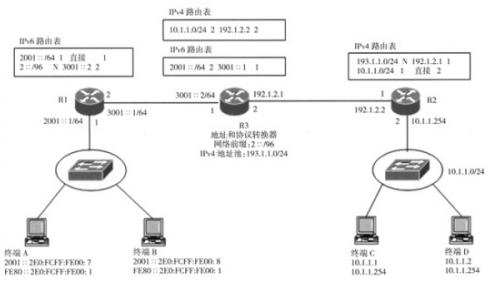 基于網絡地址和協議轉換實現IPv4網絡和IPv6網絡互連