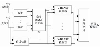 MIMO技術在3G演進系統中的應用方案