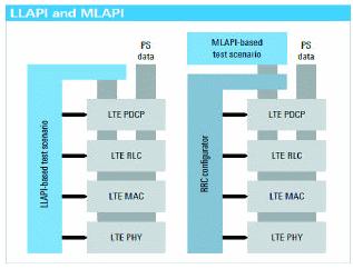 罗德与施瓦茨LTE协议研发测试解决方案