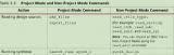 浅析Vivado在非工程模式下的FPGA设计流程