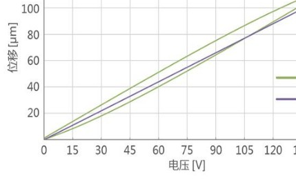XY二维精密压电显微扫描台的特点、应用及技术参数