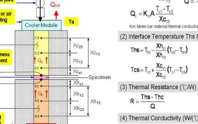 导热系数测试仪的原理介绍