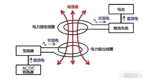 一文詳解無線充電的工作原理