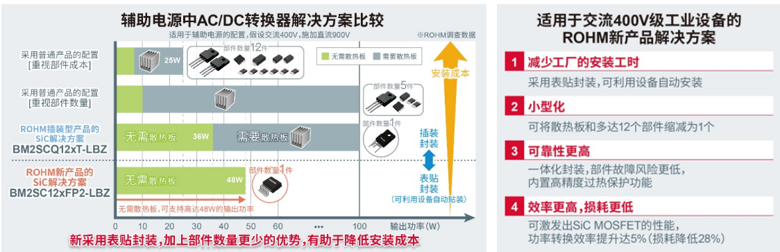 "ROHM推出内置1700V SiC MOSFET的小型表贴封装AC/DC转换器IC""BM2SC12xFP2-LBZ"""