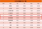 广汽埃安终端销量达10395台,同比猛增154%