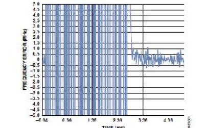 手動選擇頻段以縮短PLL鎖定時間