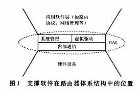 路由器硬件抽象層的實現和應用研究