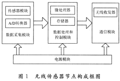 基于GS1010芯片实现无线传感器网络的应用方案
