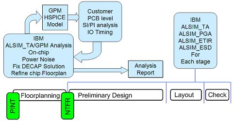 通信芯片的物理设计难点及IBM应用解决方案