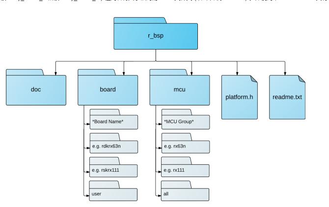 如何使用 FIT 的板級支持包模塊