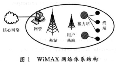 基于WiMAX无线宽带接入技术的监控系统的应用方...
