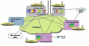 IP承载网络规划设计中流量模型和网络架构的探讨