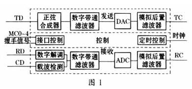 基于AM7911調制解調器實現擴展通信模式的設計