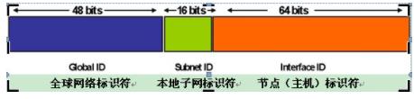 IPv6地址規劃和申請解決方案