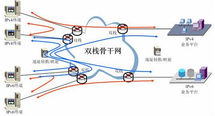 互联网IPv6演进步骤和两种方案分析