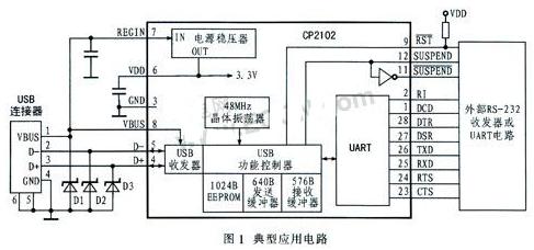 基于USB-UART橋接器實現RS232轉換USB的應用解決方案