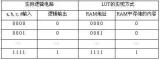 一文读懂FPGA的工作原理
