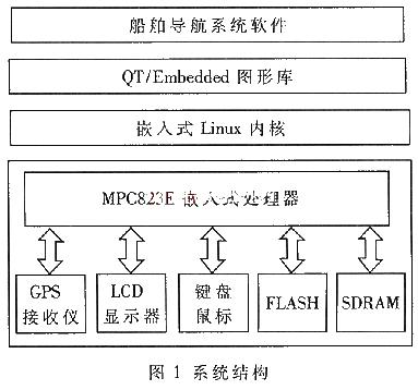 基于Linux和MPC823E嵌入式处理器实现船舶导航系统的设计