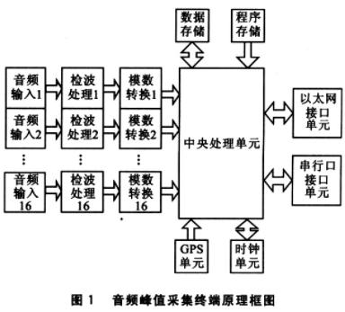 基于微控制器和RTL8019AS芯片实现音频峰值采集系统的设计