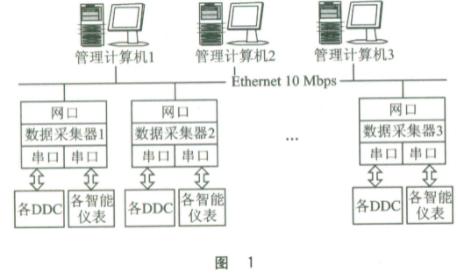 基于μC/OS-II和ARM处理器实现现场数据采集器的设计