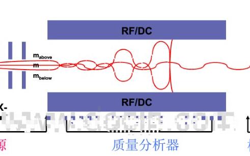 裂解气相色谱仪的原理、特点及应用