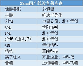 """突發!28nm芯片恐被""""卡脖子"""",國產半導體設備上演""""生死時速""""!"""