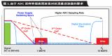 怎么用具有內部數字濾波器的高速ADC簡化AFE濾波呢