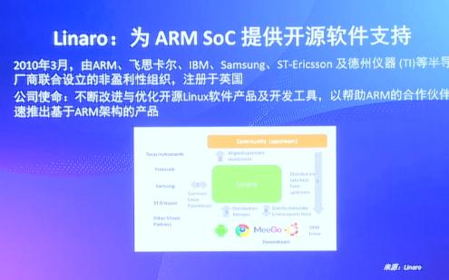 第一屆RISC-V中國峰會看點:Linaro在Linux和Zephyr內核的貢獻長期處于全球第5名