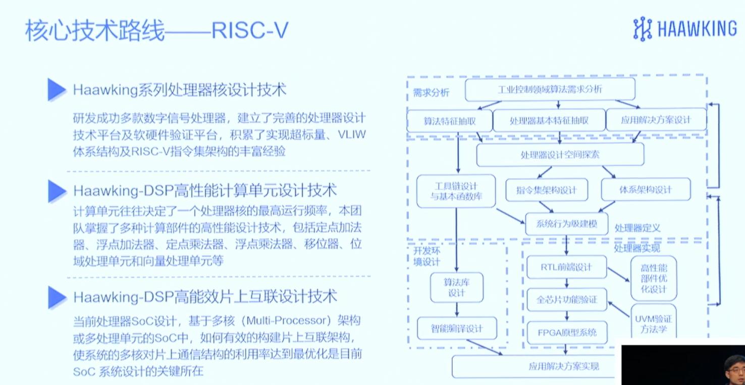 全球首款基于RISC-V的DSPlol赛事官网发布,中科昊芯HX2000系列的性能应用
