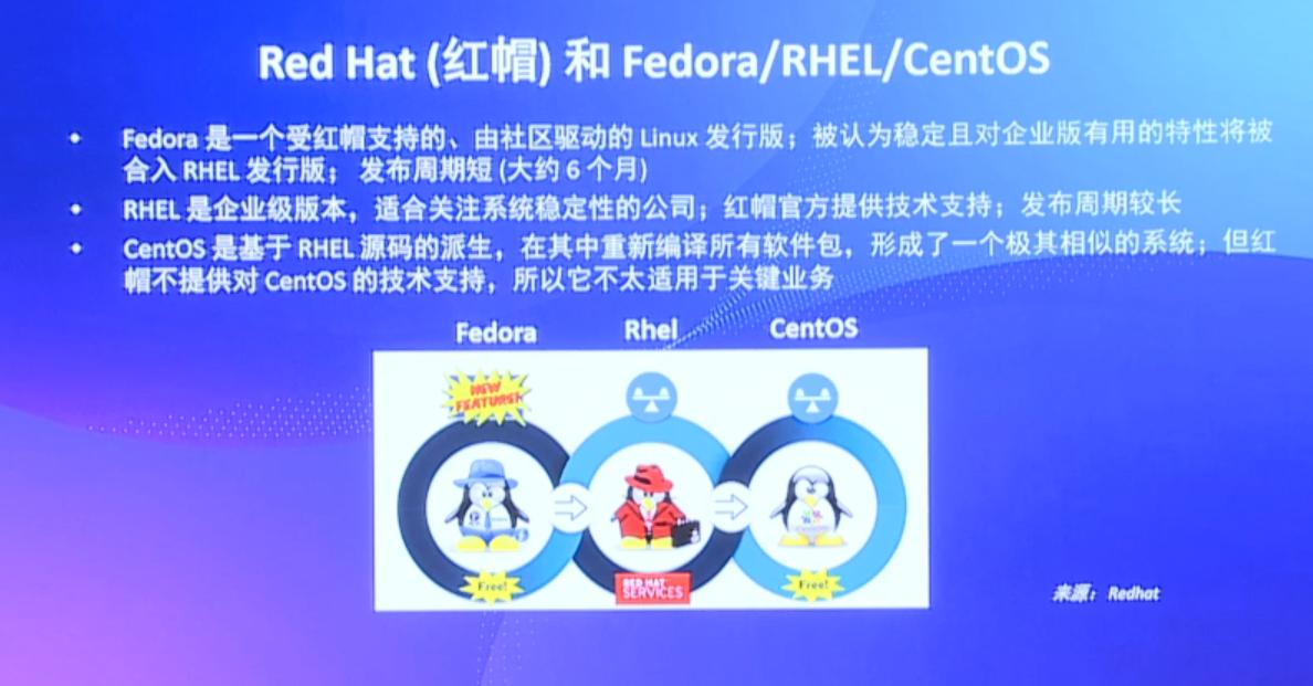 RISC-V中国峰会:Red Hat(红帽)和F...