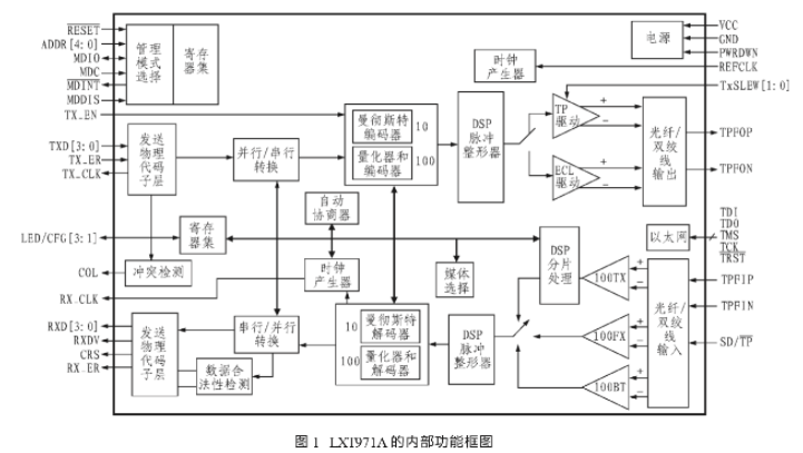 嵌入式系统中LXT971A型网络通讯接口电路的应用分析
