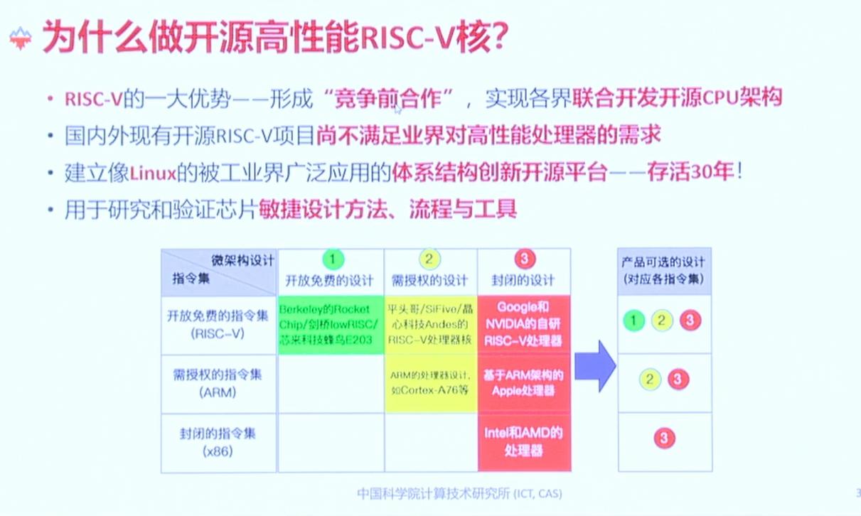 为什么做开源高性能RISC-v核,香山开源高性能...