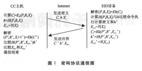 嵌入式Interet安全通信机制EISCM的应用探讨