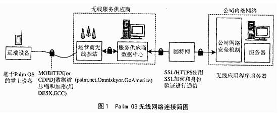 便携数据库管理系统的无线解决方案