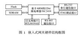 基于S3C2410微处理器和Linux实现嵌入式网关的设计