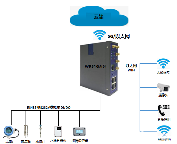 5G无线路由器在智慧水利监测中的应用