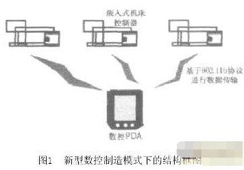 基于STR-6無線數據傳輸模塊實現開放式數控系統的設計